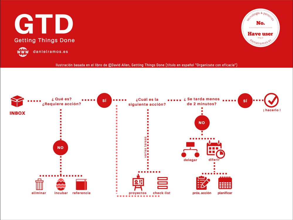 Infografía Getting Things Done de David Allen